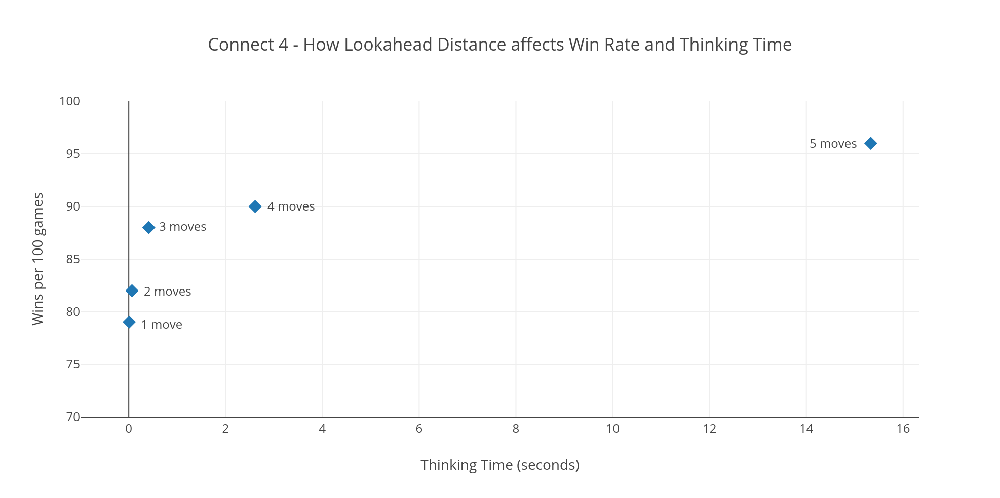 Graph showing a how Lookahead Distance affects Win Rate and Thinking Time in a game of Connect 4