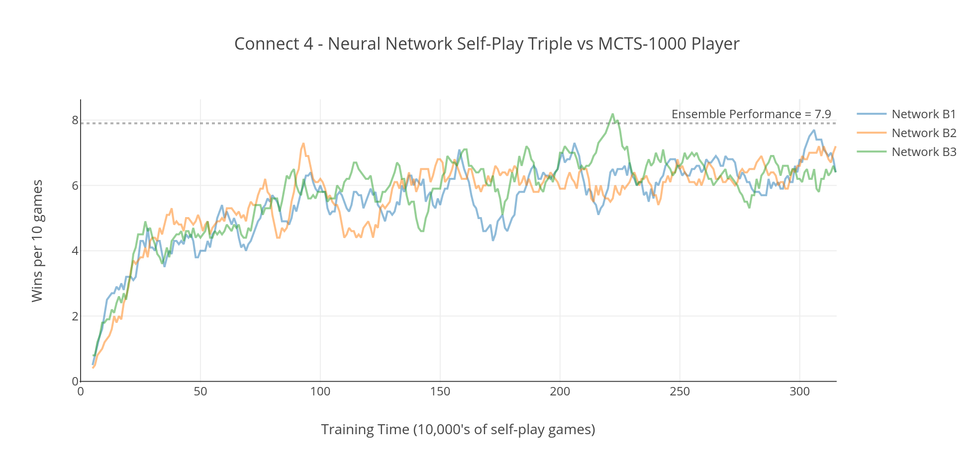 Graph showing a Neural Network ensemble playing against a MCTS-1000 Player in a game of Connect 4