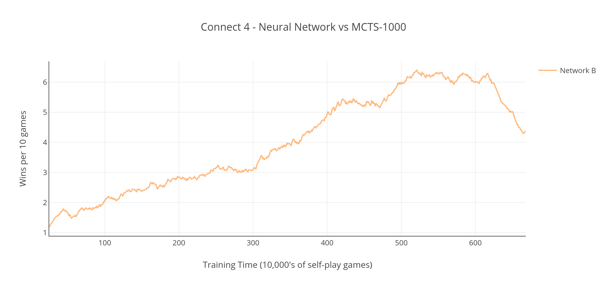 Graph showing a Neural Network overfitting when playing against a MCTS-1000 Player in a game of Connect 4