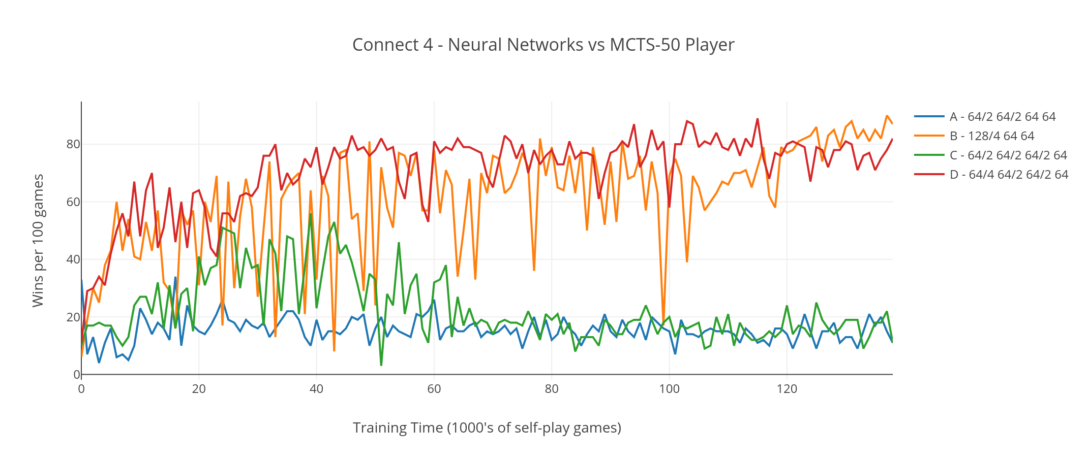 Graph showing Neural Networks vs MCTS-50 Players in game of Connect 4
