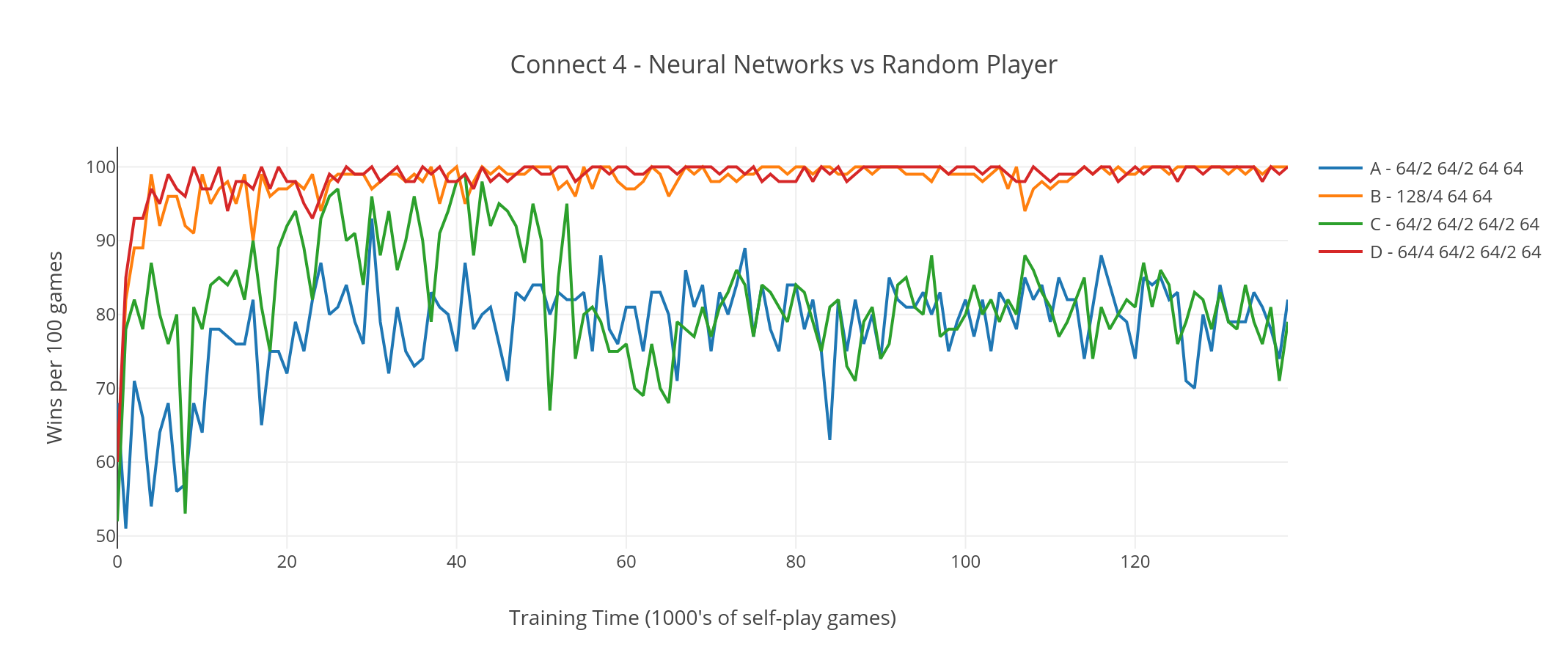 Graph showing Neural Networks vs Random Players in game of Connect 4